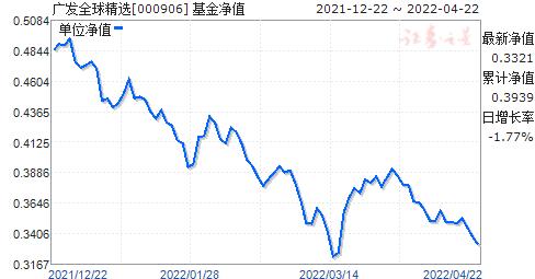 广发全球精选(美元现汇)(000906)净值走势