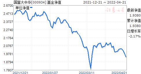 国富大中华(000934)净值走势