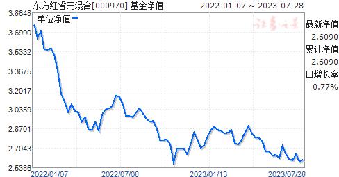 东方红睿元混合(000970)净值走势