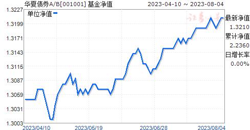 华夏债券A/B(001001)净值走势