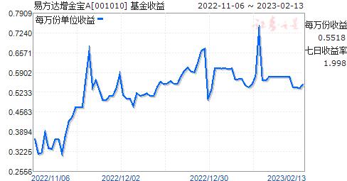 易方达增金宝(001010)走势图