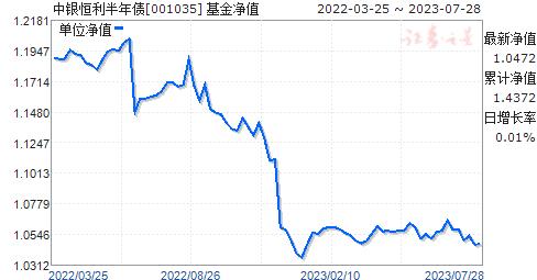 中银恒利半年债(001035)净值走势