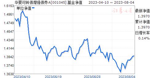 华夏可转债增强债券A(001045)净值走势