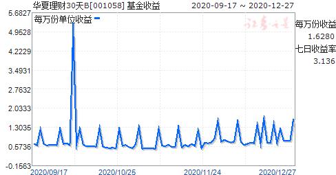华夏理财30天B(001058)走势图