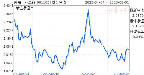 前海工业革命(001103)净值走势