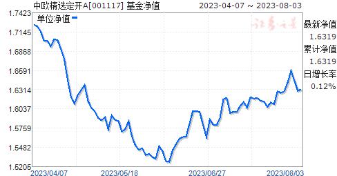 中欧精选定开A(001117)净值走势
