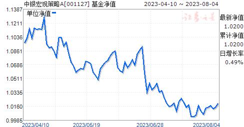 中银宏观策略(001127)净值走势