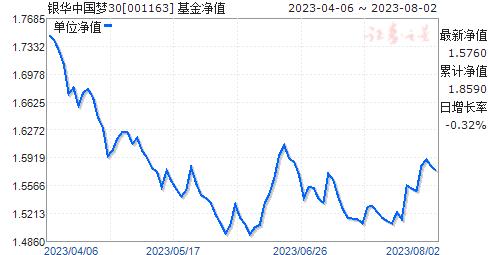 银华中国梦30(001163)净值走势