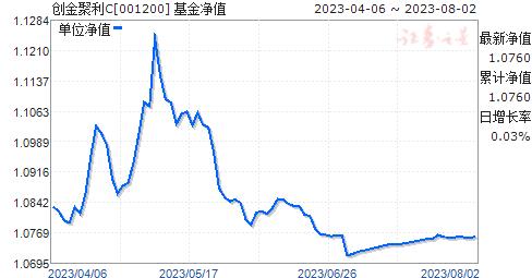 创金聚利C(001200)净值走势