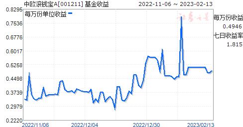 中欧滚钱宝A(001211)走势图