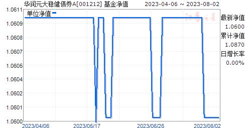 华润元大稳健债券A(001212)净值走势