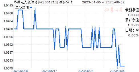 华润元大稳健债券C(001213)净值走势