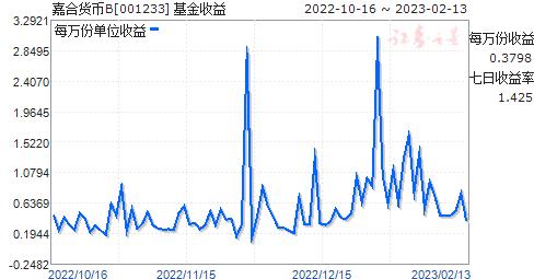 嘉合货币B(001233)走势图