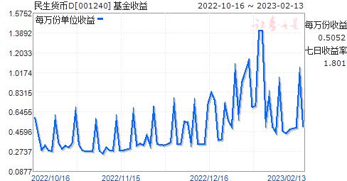 民生货币D(001240)走势图