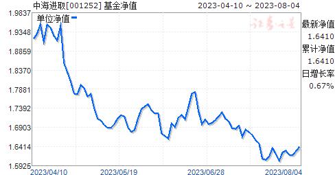 中海进取(001252)净值走势