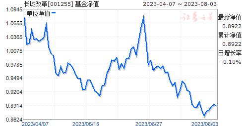 长城改革(001255)净值走势