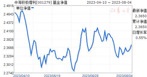 中海积极增利(001279)净值走势