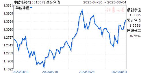 中欧永裕C(001307)净值走势