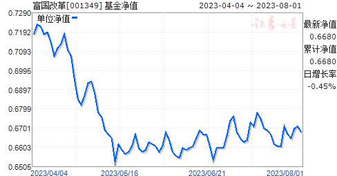 富国改革(001349)净值走势