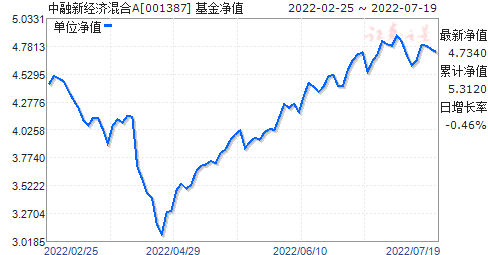 中融新经济混合A(001387)净值走势