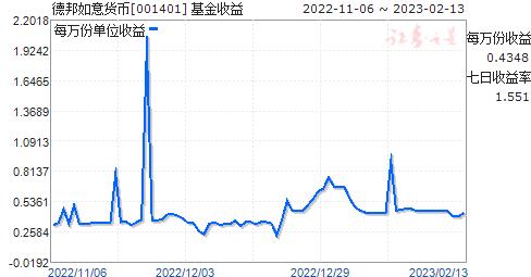 德邦如意货币(001401)走势图