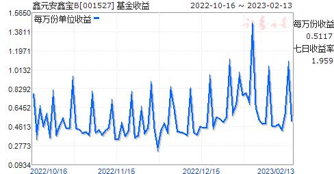 鑫元安鑫宝B(001527)走势图