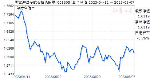 国富沪港深成长精选股票(001605)净值走势
