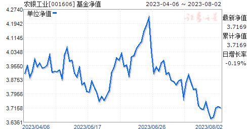 农银工业(001606)净值走势