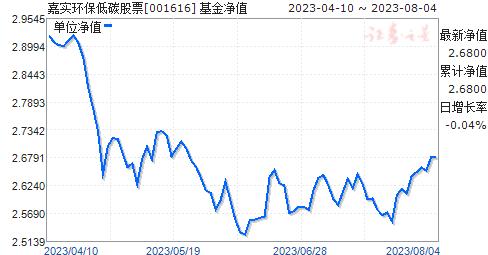 嘉实环保低碳股票(001616)净值走势