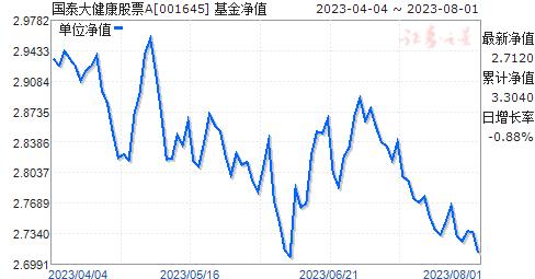 国泰大健康股票(001645)净值走势
