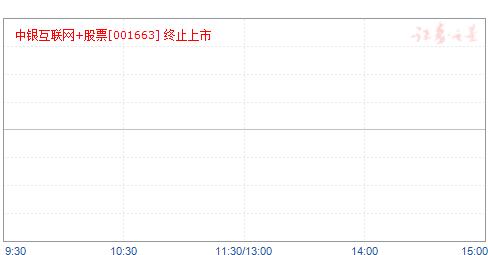 中银互联网+股票(001663)净值走势