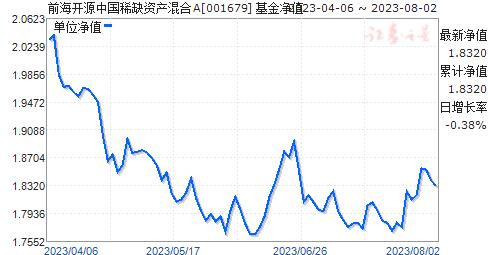 前海开源中国稀缺资产混合A(001679)净值走势