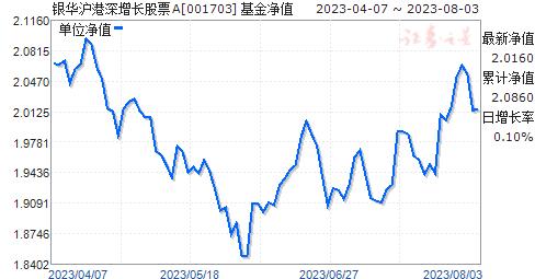银华沪港深增长股票(001703)净值走势