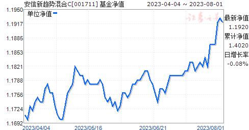 安信新趋势混合C(001711)净值走势
