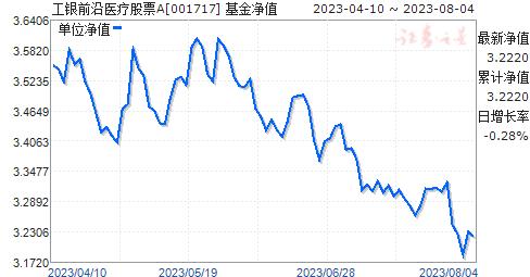 工银前沿医疗股票(001717)净值走势