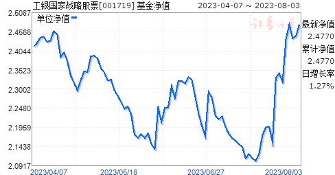 工银国家战略股票(001719)净值走势