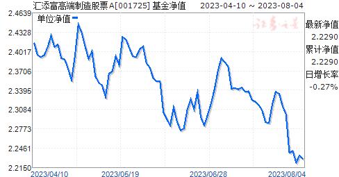 汇添富高端制造股票(001725)净值走势