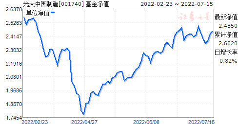 光大中国制造(001740)净值走势