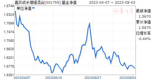 嘉实成长增强混合(001759)净值走势