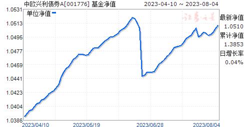 中欧兴利债券(001776)净值走势