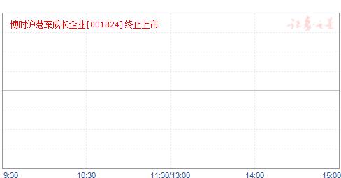 博时沪港深成长企业(001824)净值走势
