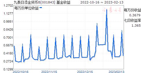 九泰日添金货币B(001843)走势图