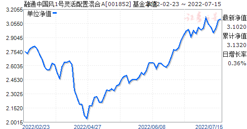 融通中国风1号灵活配置混合(001852)净值走势