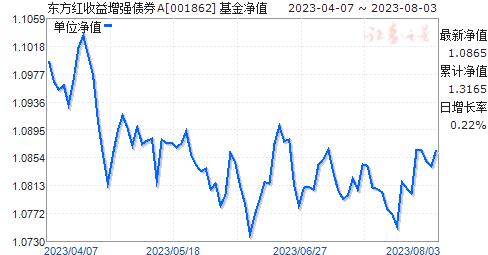 东方红收益增强债券A(001862)净值走势