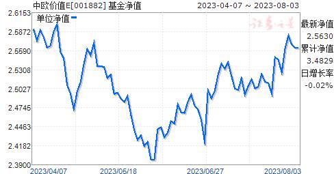 中欧价值E(001882)净值走势