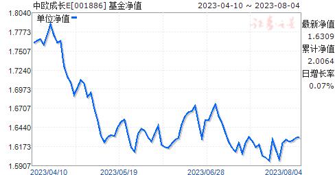 中欧成长E(001886)净值走势