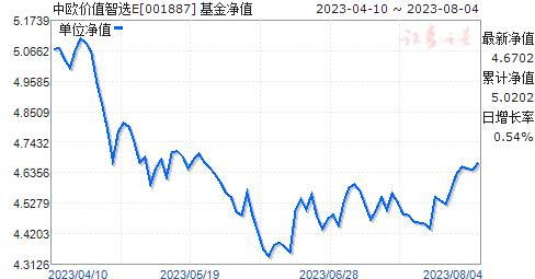 中欧价值智选E(001887)净值走势