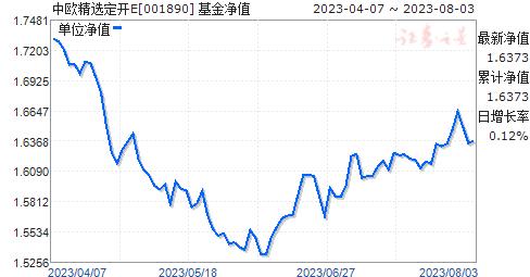 中欧精选定开E(001890)净值走势