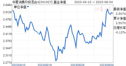 华夏消费升级混合A(001927)净值走势
