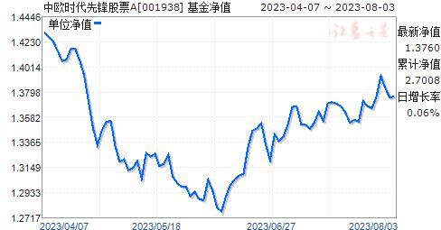 中欧时代先锋股票A(001938)净值走势